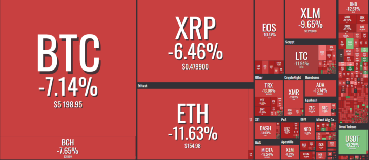 Bitcoin (BTC) Bloodbath Continues in Another Red Day for Cryptocurrencies 2