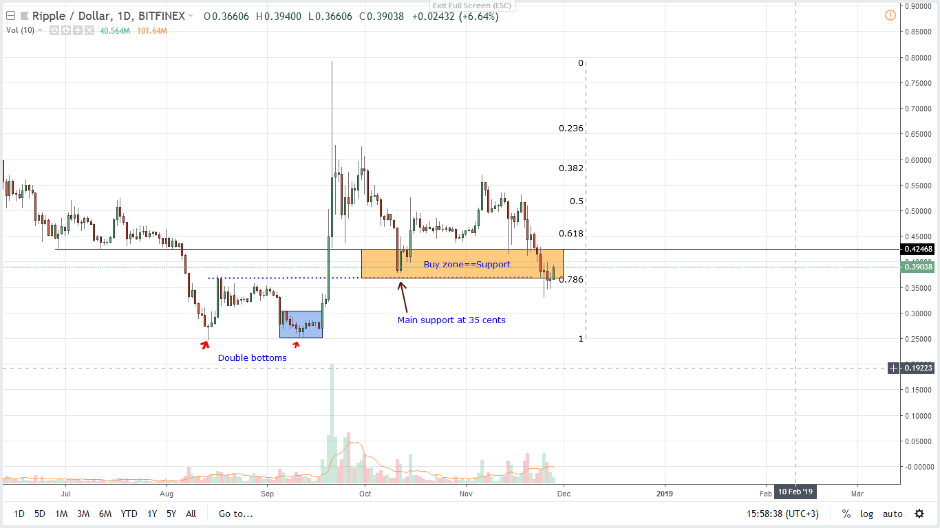 XRP / USD price analysis