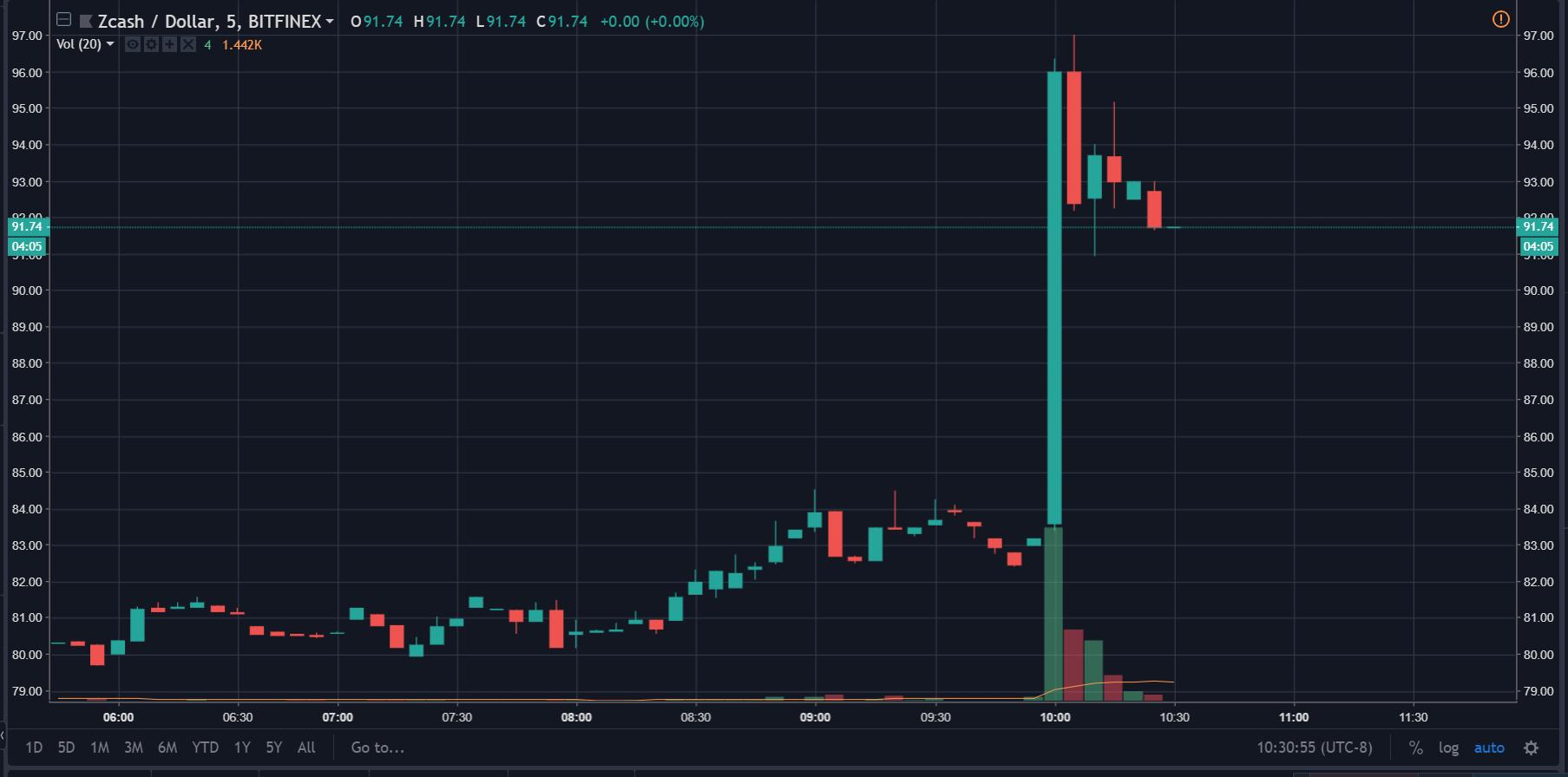 Breaking: Coinbase Pro Adds ZCash, ZEC Surges 15% 14
