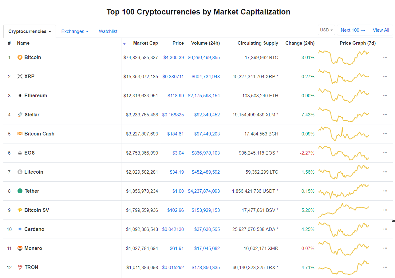 Stellar (XLM) is The Best Performing Cryptocurrency on Coinmarketcap's Top 10. Overtakes BCH's Place 16