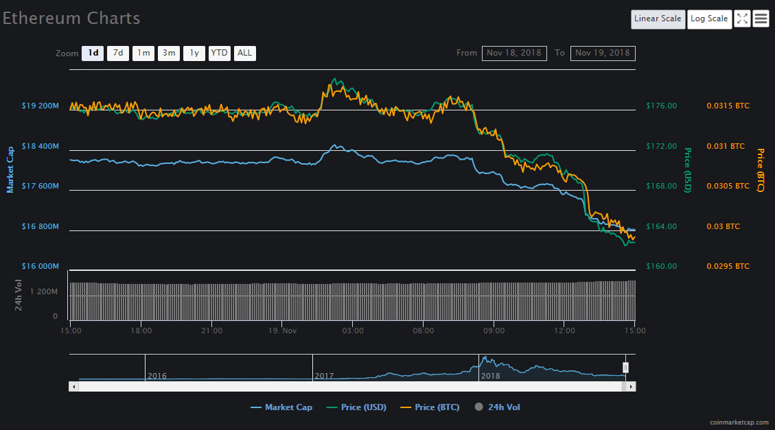 Ethereum ETH Falls to 16 Month Low as Cryptocurrencies Drop Again 14
