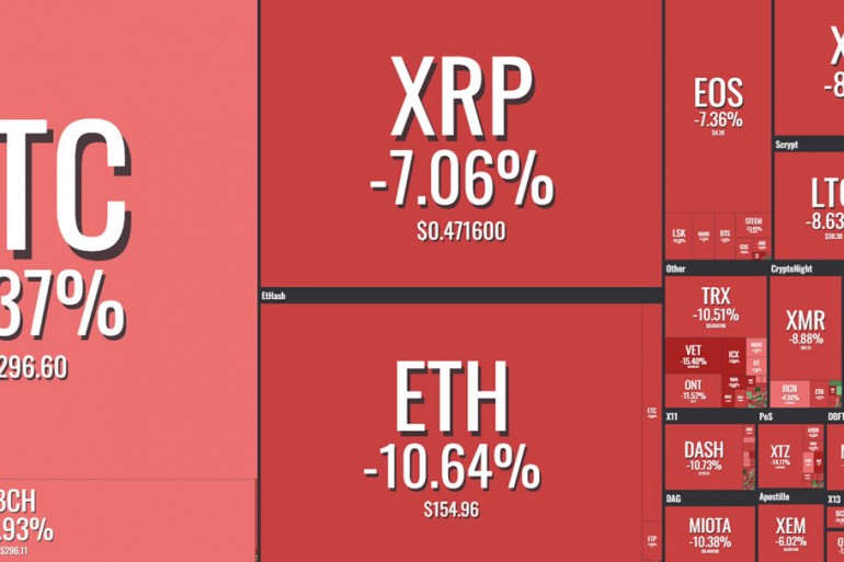 Ethereum ETH Falls to 16 Month Low as Cryptocurrencies Drop Again 16