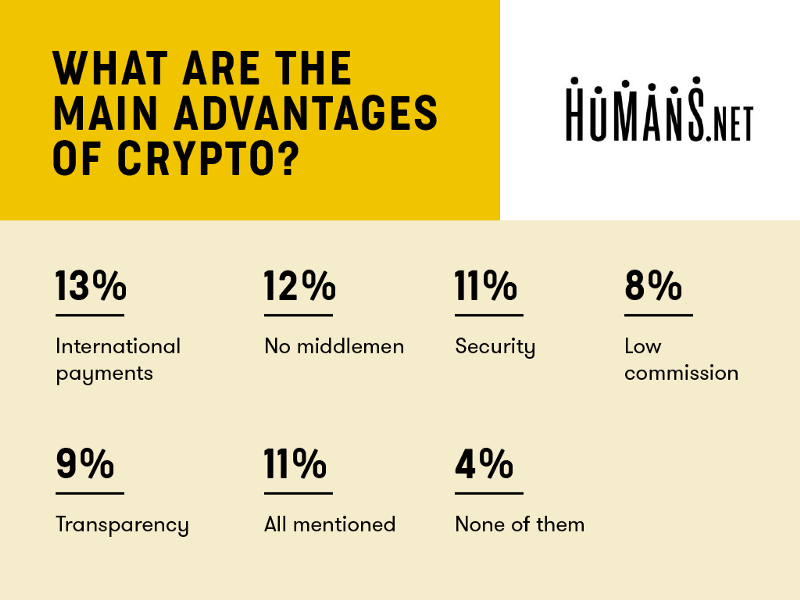 Almost 1 of Every 3 Freelancers Would Accept Cryptocurrencies as Payment 19