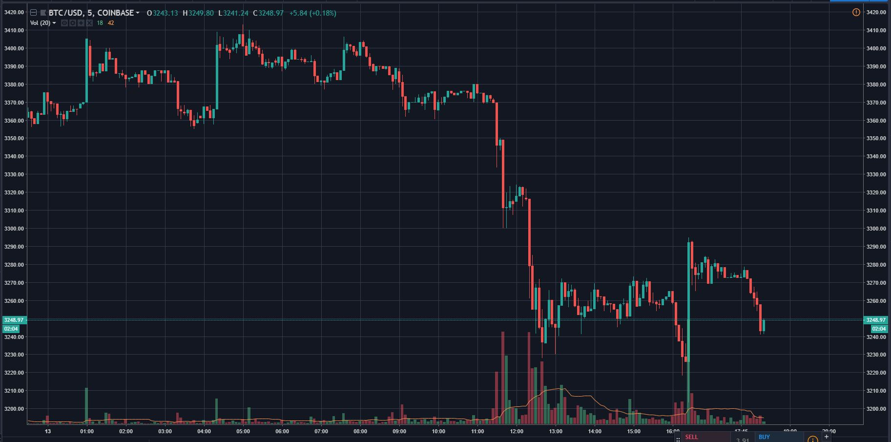 Bitcoin (BTC) Revisits YTD Low At $3,220, Crypto Fails To Breakout 15