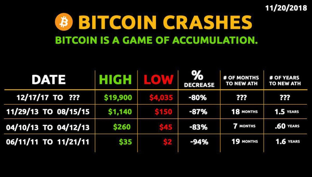 Bitcoin (BTC) Has Died 328 Times to Date and Counting 19