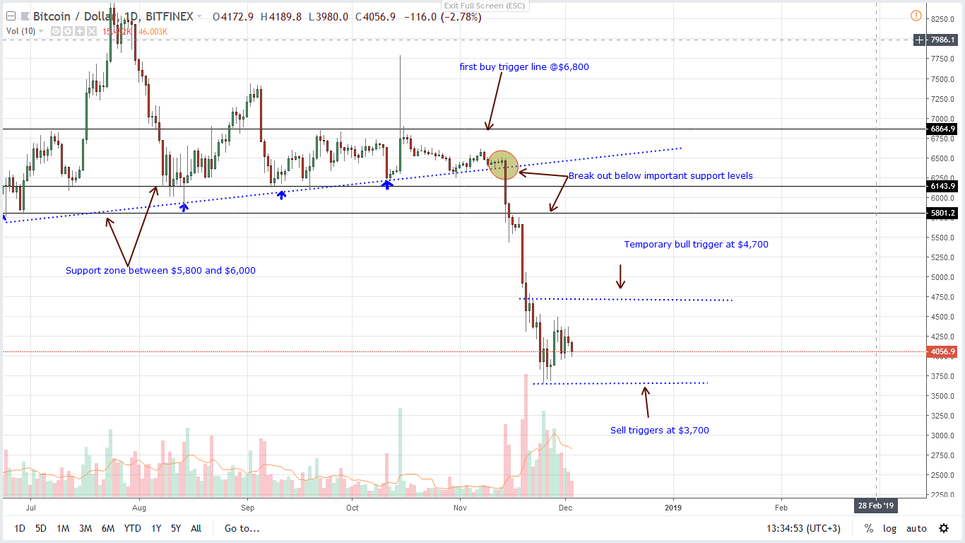 BTC / USD Price Analysis