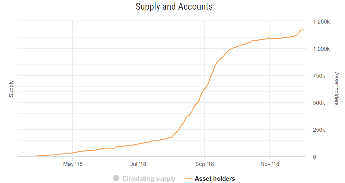 Stellar Registers 500% Increase in Active Accounts During the Last 6 Months 16