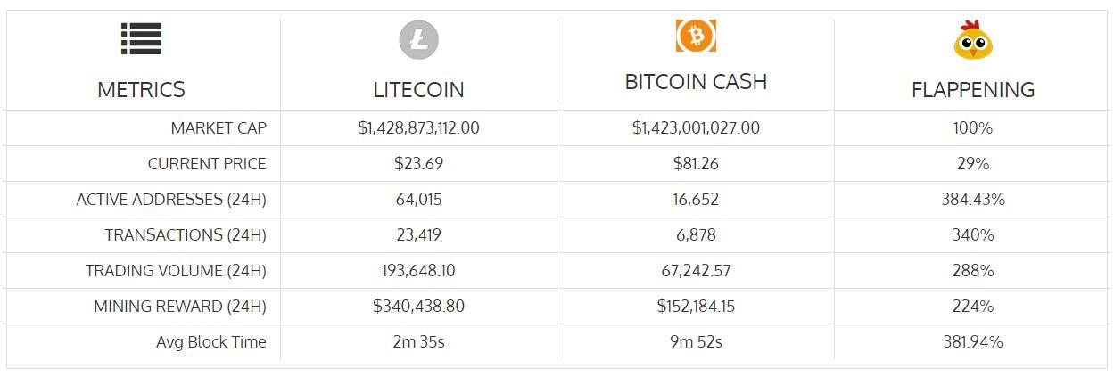 Litecoin (LTC) Flips Bitcoin Cash (BCH) In Crypto Bear Plunge 14