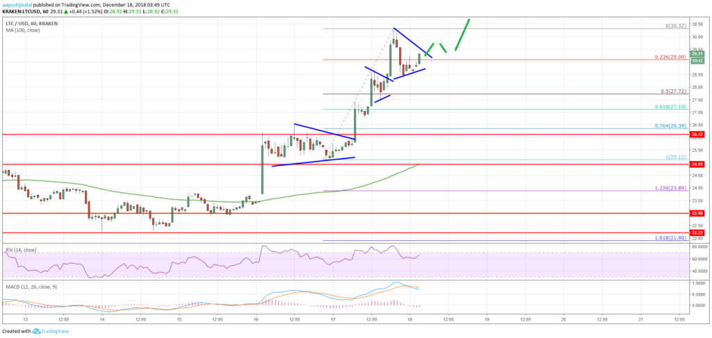 Litecoin Price Analysis LTC Chart BTC XRP ETH