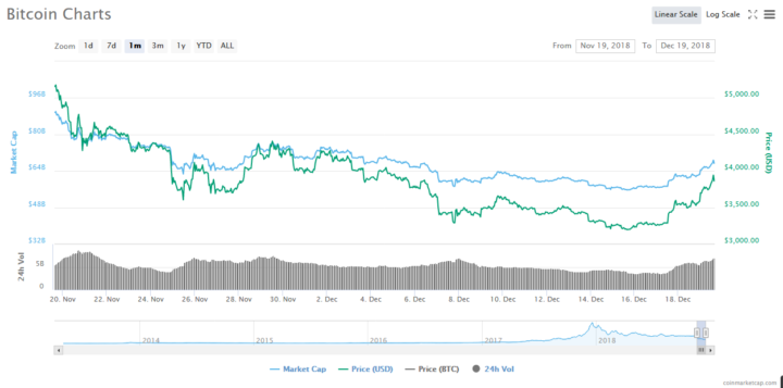 Bitcoin (BTC) Tops $3,800 — Santa Claus Rally Imminent? 14