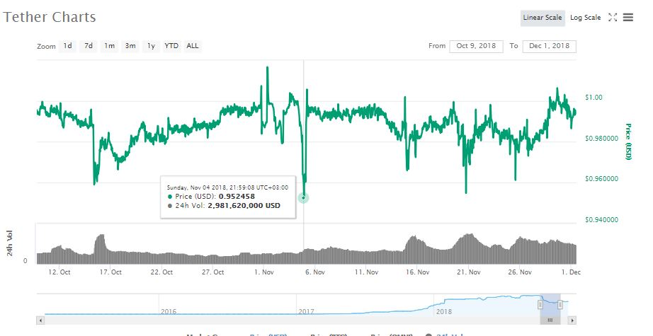 Bitfinex Launches Margin Trading for Tether (USDT) Paired With the USD 16