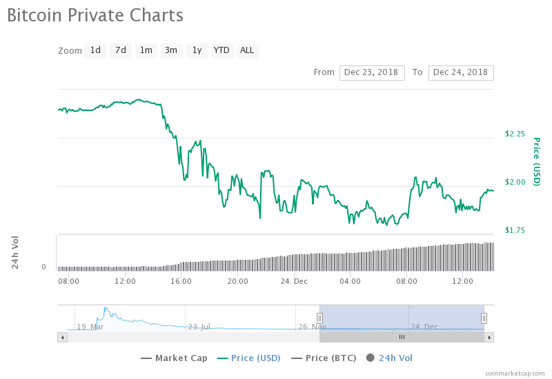 BTCP Plunges After Exposé, Team To Hard Fork Bitcoin Private 1