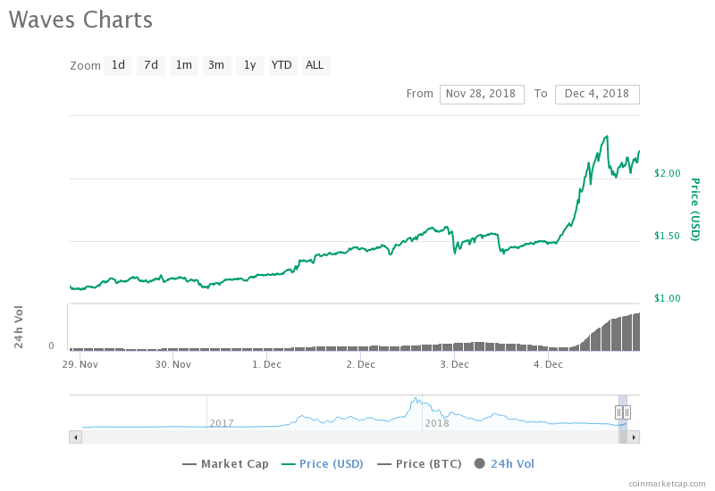 Waves Rises 50% After Major Updates to its Wallet 14