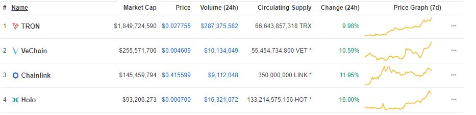 Today's Double Digit Gainers: Tron (TRX), VeChain (VET), ChainLink (LINK) and Holo (HOT) 16