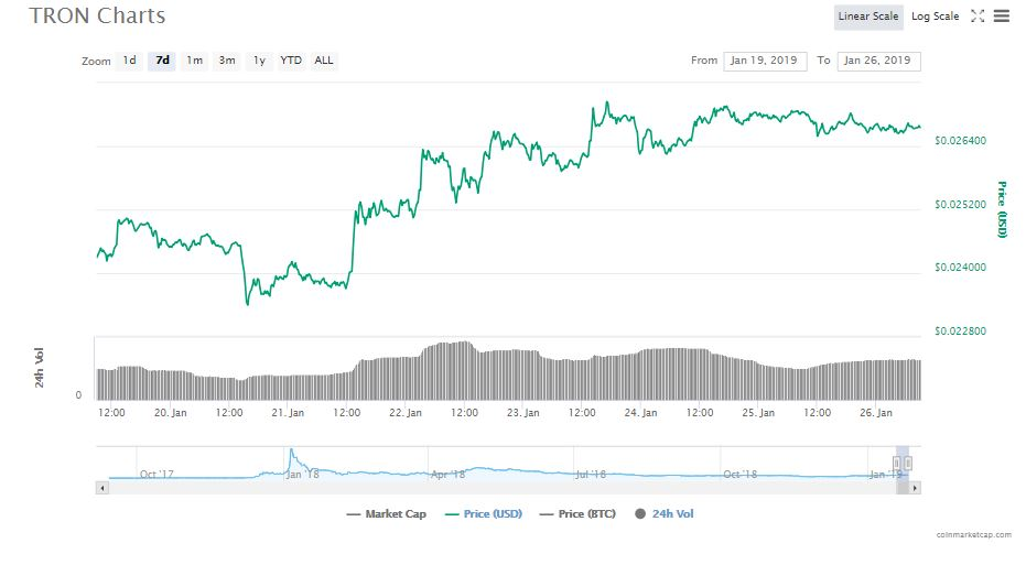 Weiss Ratings: the Popularity of Tron (TRX) Cannot be Denied 14