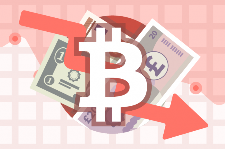 Bitcoin Price January 2019