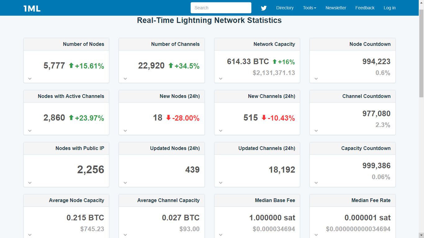 Lightning Network Achieves Record Capacity, Exceeding the Milestone of 600BTC 16
