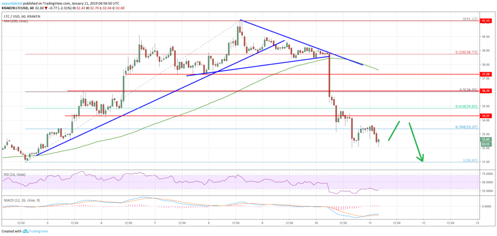 Litecoin (LTC) Price Analysis: Bearish U-Turn, Can $30 Hold Losses? - Ethereum World News