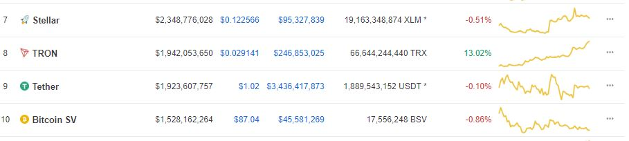 Tron (TRX) Edges out Tether (USDT) From the Number 8 Spot. Is Stellar (XLM) Next? 16
