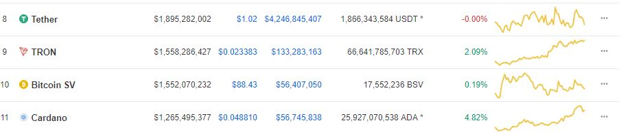 Tron (TRX) Edges out Bitcoin SV (BSV) from the Number 9 Spot According to Market Cap 14