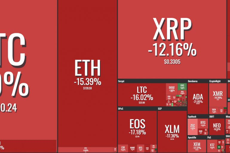 Cryptocurrency Markets Plunge 11% in a Single Day 16