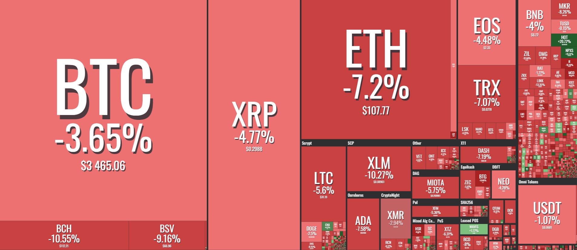 Crypto Markets Plunge $6 Billion as Bitcoin Heads South 13