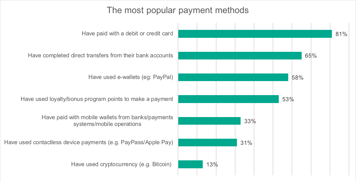 Bitcoin Use Increased by 571% in the Past 5 Years and 13% of Online Buyers Have Used Cryptocurrencies, Coinmap and Kaspersky Reveal 14