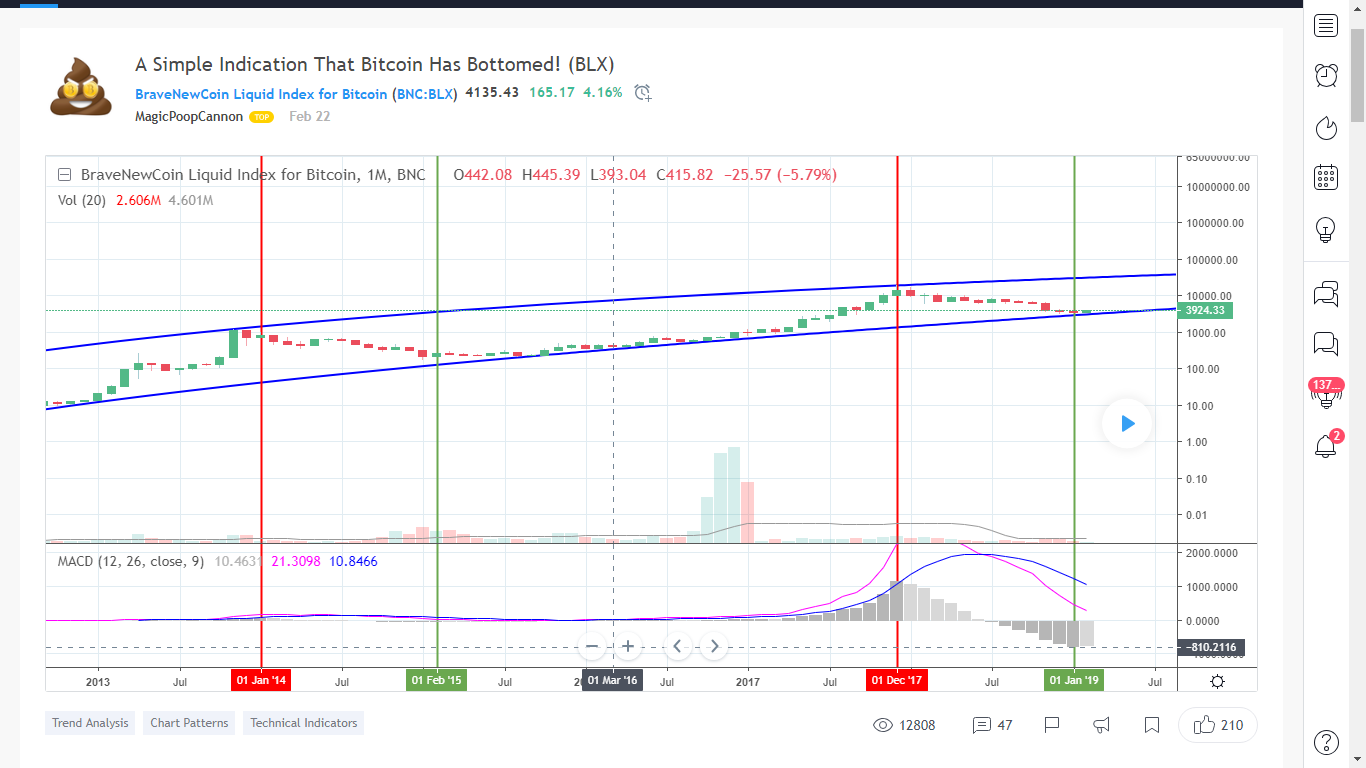 TradingView Community is Bullish About Bitcoin: BTC Has Bottomed! Top Contributor Says 16