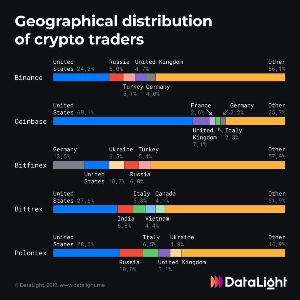 Research: US Traders Most Active in 4 Out of 5 Popular Crypto Exchanges 16