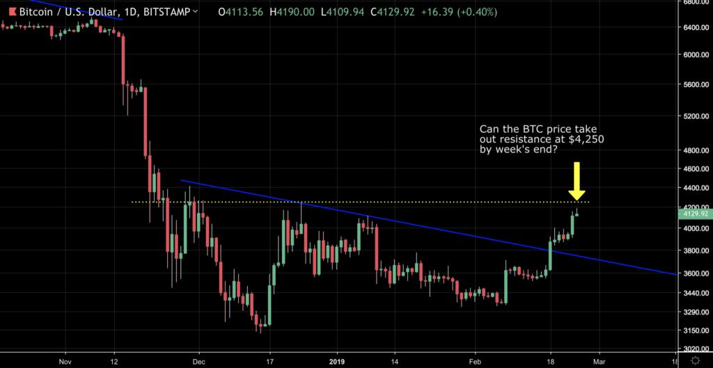 Bitcoin (BTC) Spot v Futures Delta Predicted Blast Past $4k. More to come? 17