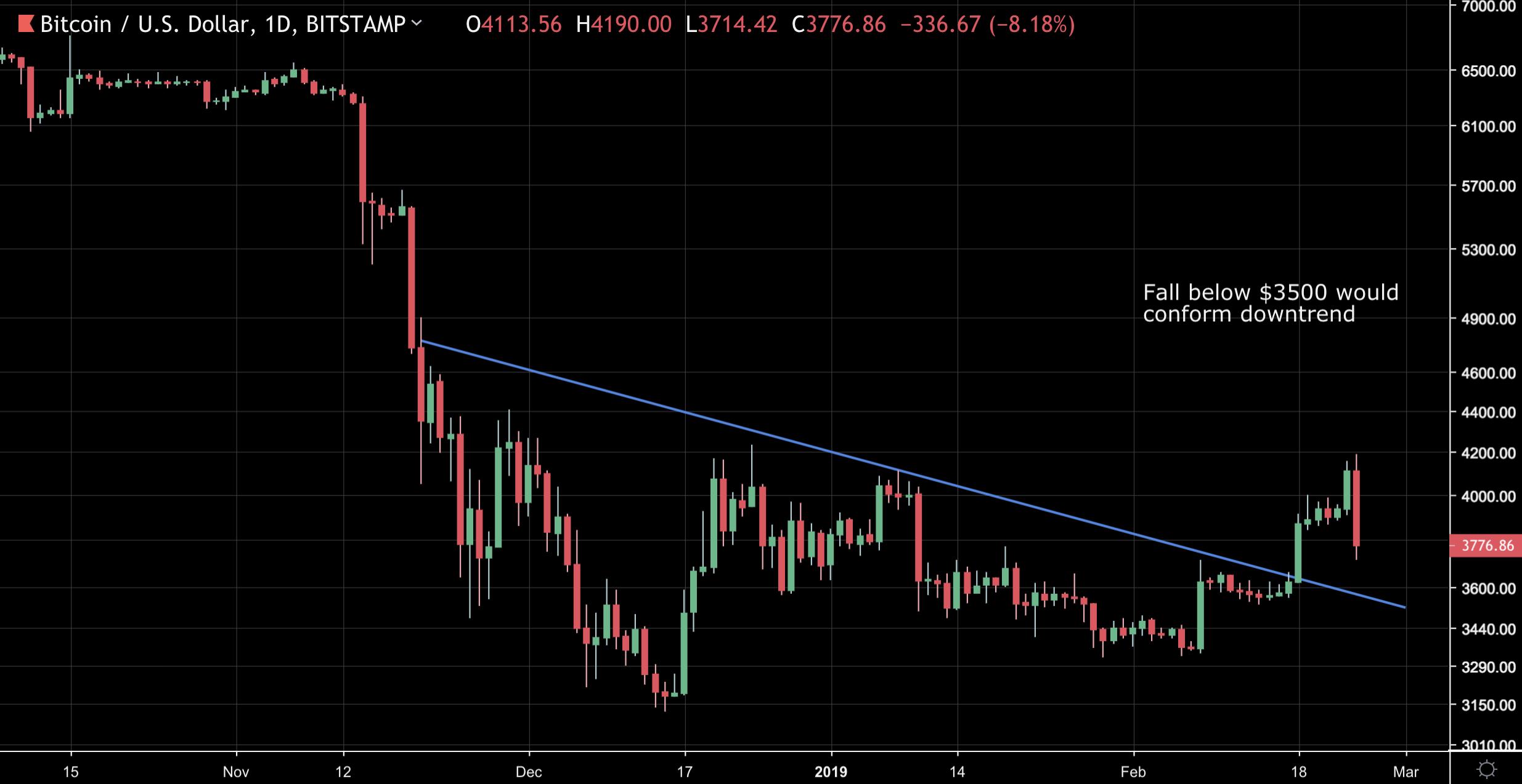 Bitcoin (BTC) Drops $400 As Rally Goes Into Sharp Reverse 14