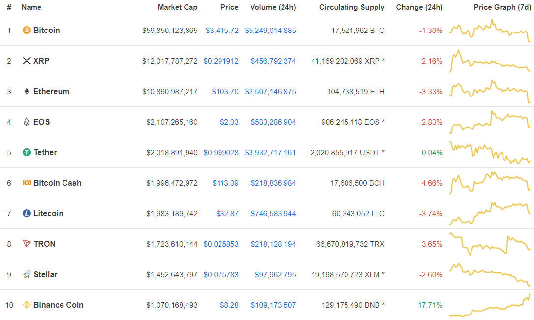 Binance Coin (BNB) Bounds into Top Ten as New Launchpad Project is Announced 14
