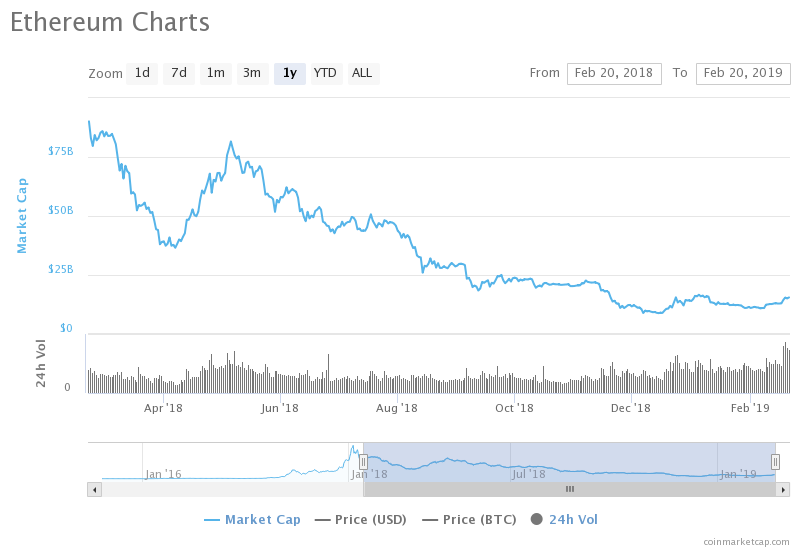 ETH Breaks Yearly Records in Trading Volume: 5.56Bn USD in 24Hours 15