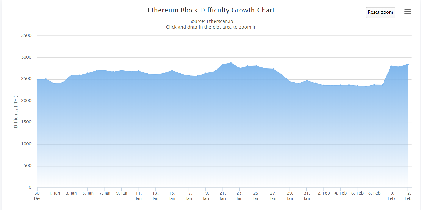 Ethereum (ETH) Mining Reward Hits Lowest Ever 14