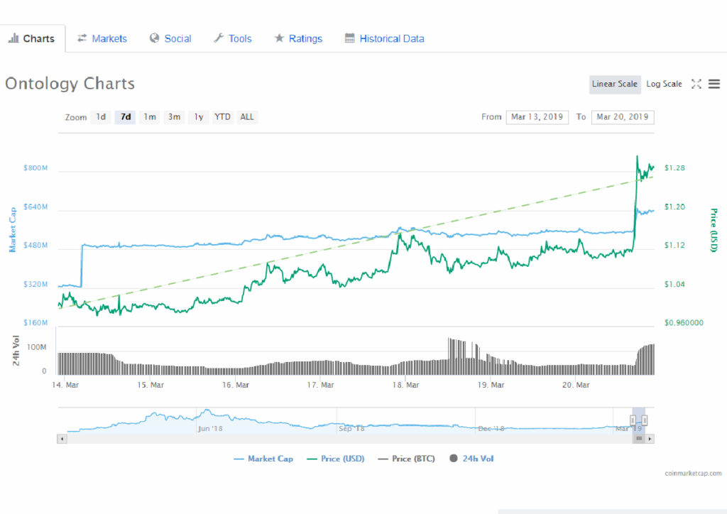 Ontology (ONT) and Tezos (XTZ) Welcoming Double Digit Increase: Latest News Summary 1