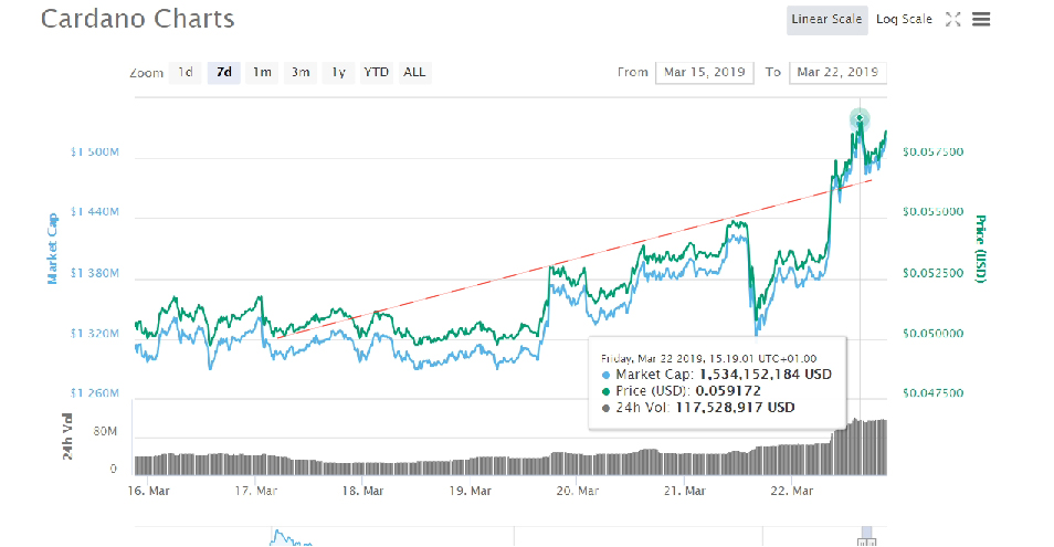 Cardano (ADA) Overtakes TRON's (TRX) 10th Place: 1.5 Version Bullish Trend Continues 13