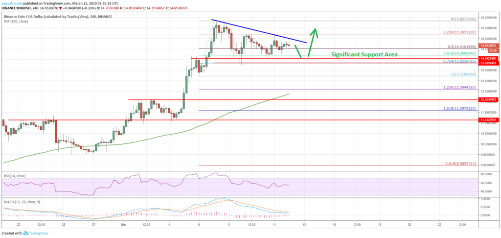 Binance Coin Price Analysis BNB Chart