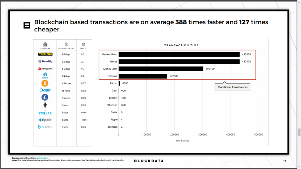 XRP, XLM and Bitshares Are Significantly Better for Remittances Than Any Fiat-based Solution, Blockdata Reports 13