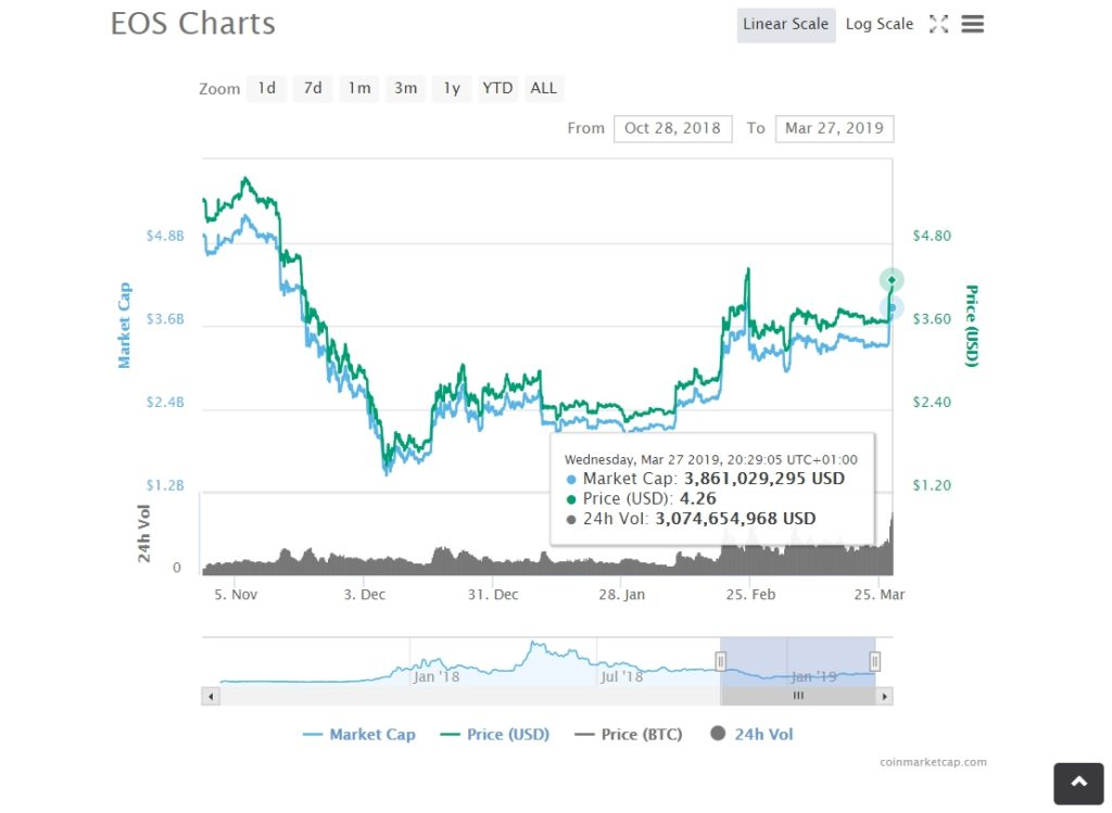EOS (EOS) Price Reaches Monthly Highest: ADA Follows and Bitcoin Returns to $4,000 1
