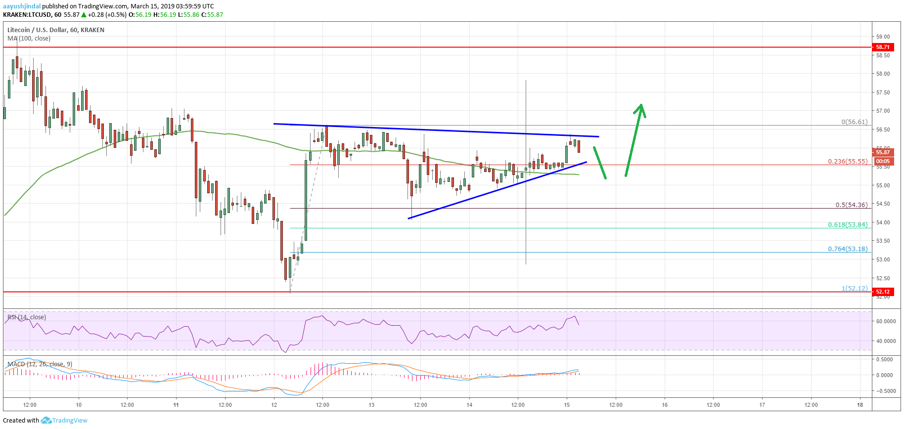 Litecoin (LTC) Price Remains In Uptrend, Eyes Gains Above $60