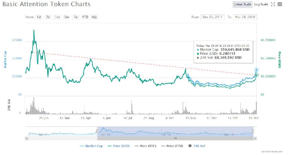 Today's Crypto Highlights: Tezos (XTZ), Basic Attention Token (BAT) and Cardano (ADA) 15