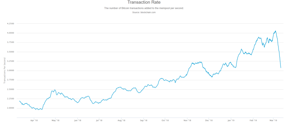 number of BTC Transactions