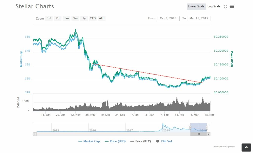 Stellar XLM/USD Above $0.1130: Latest Updates Regarding XRP's Competitor 14