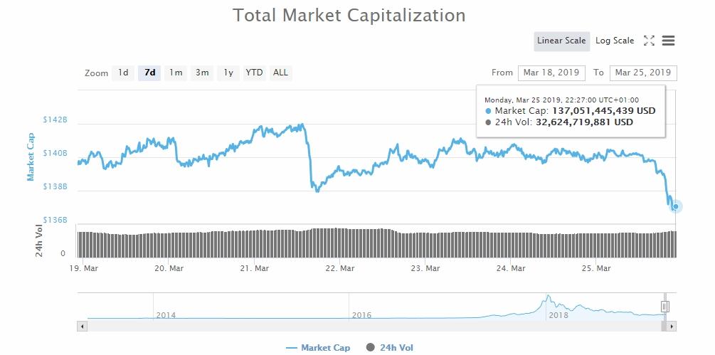 Bitcoin (BTC) Declines Below $4,000: Altcoins Instant Follow-up 1