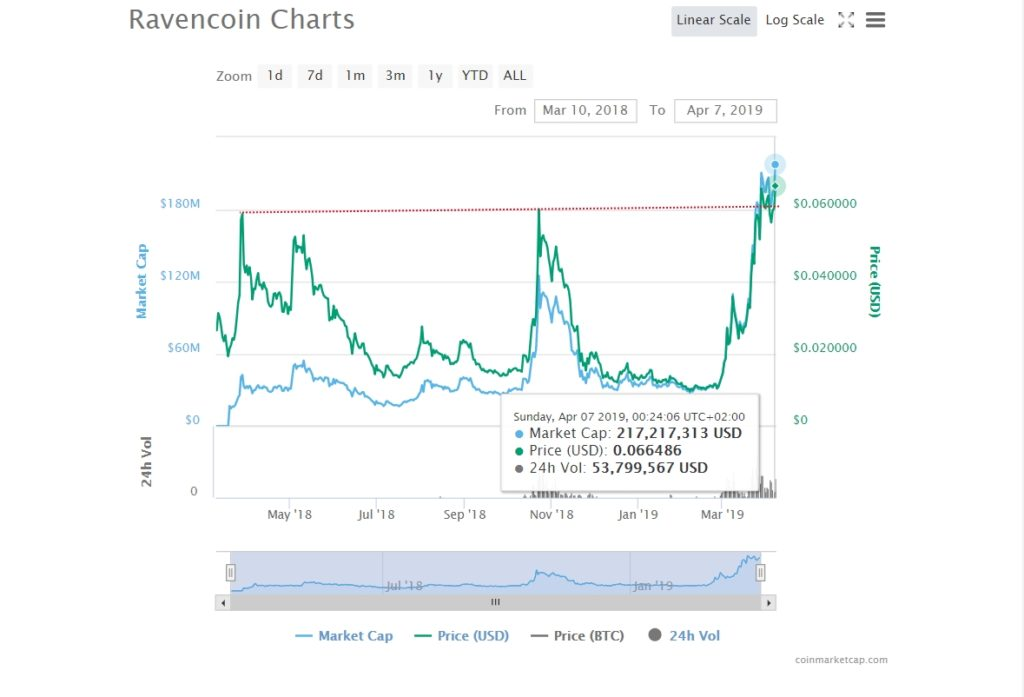 Ravencoin (RVN) Story and Price Performance: 2019 13