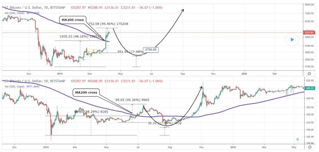 Short-Term Bitcoin Bear Doubles Down On BTC at $3,700 Call 14