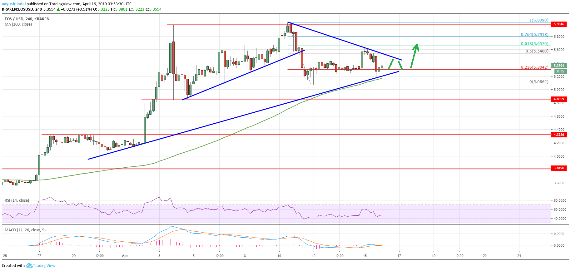 EOS Price Remains Supported On Dips Versus USD, BTC and ETH