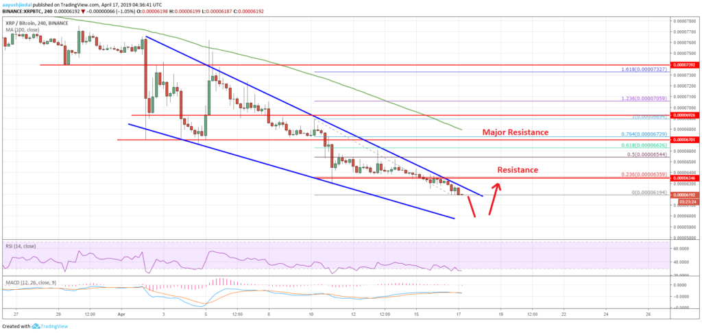 Ripple Price Analysis XRP BTC Chart
