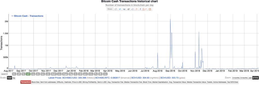 Here's Really Why Bitcoin Cash (BCH) is taking off 15