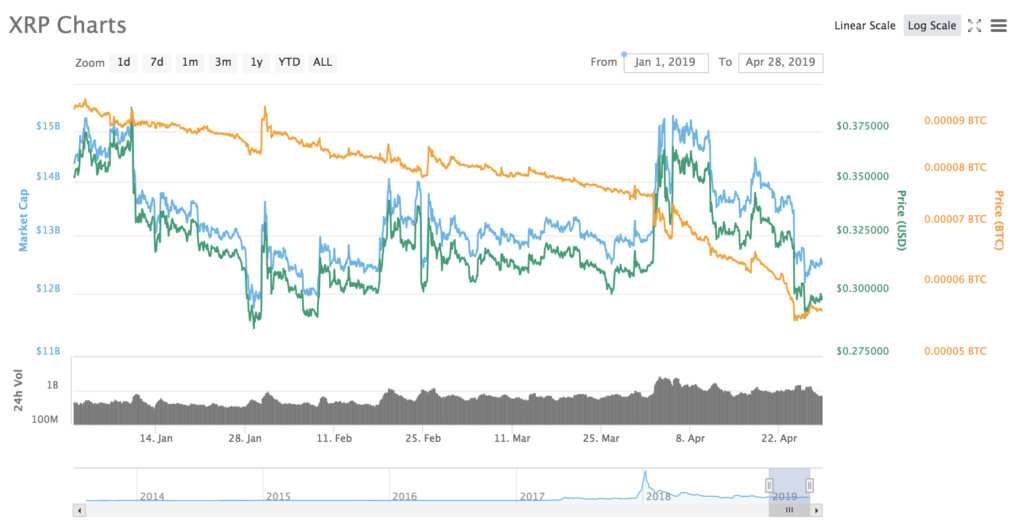 Binance Research Says Ripple (XRP) 'Best Diversifier', Bitcoin (BTC) and Ethereum (ETH) Most Correlated 3
